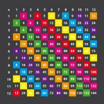Multiplication Grid 1 – 12 Block